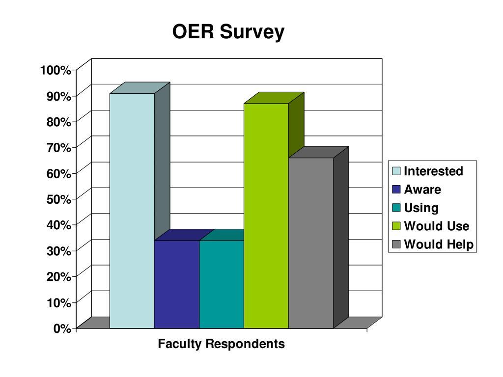 OER Survey