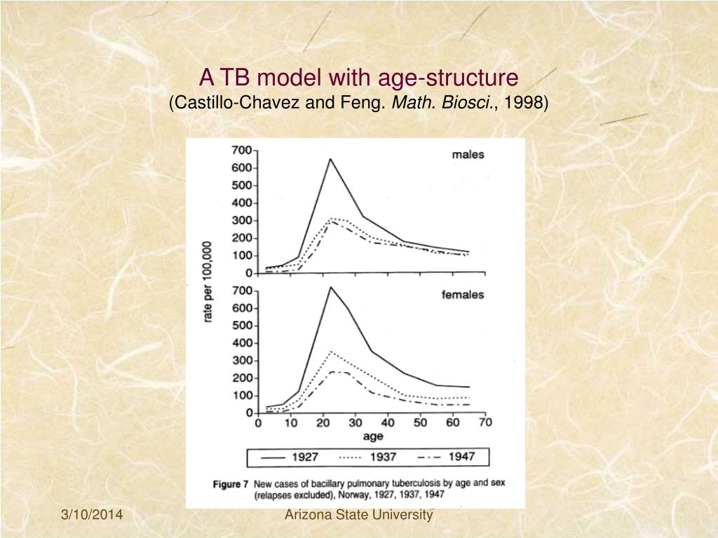 A TB model with age-structure