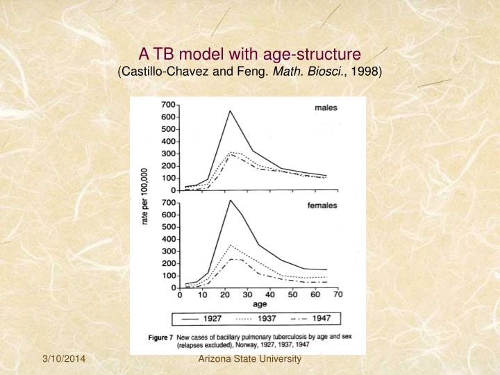 A tb model with age structure castillo chavez and feng math biosci 1998