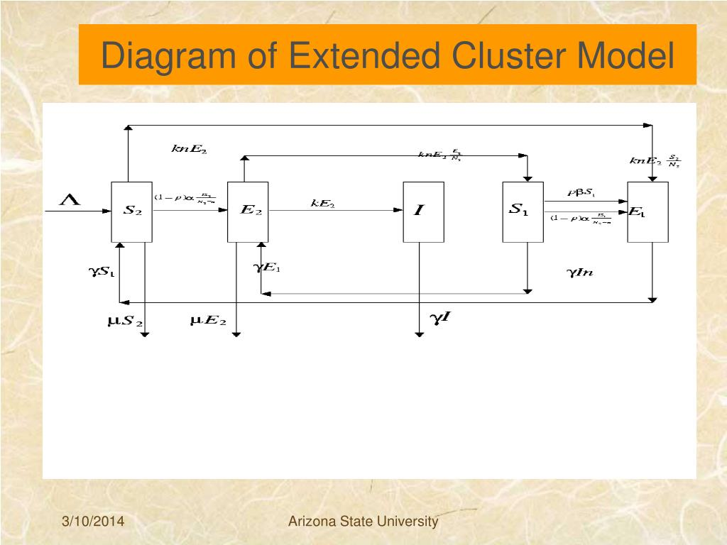 Diagram of Extended Cluster Model
