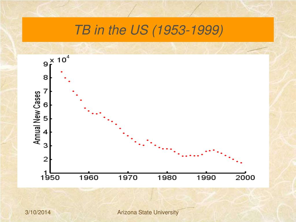 TB in the US (1953-1999)