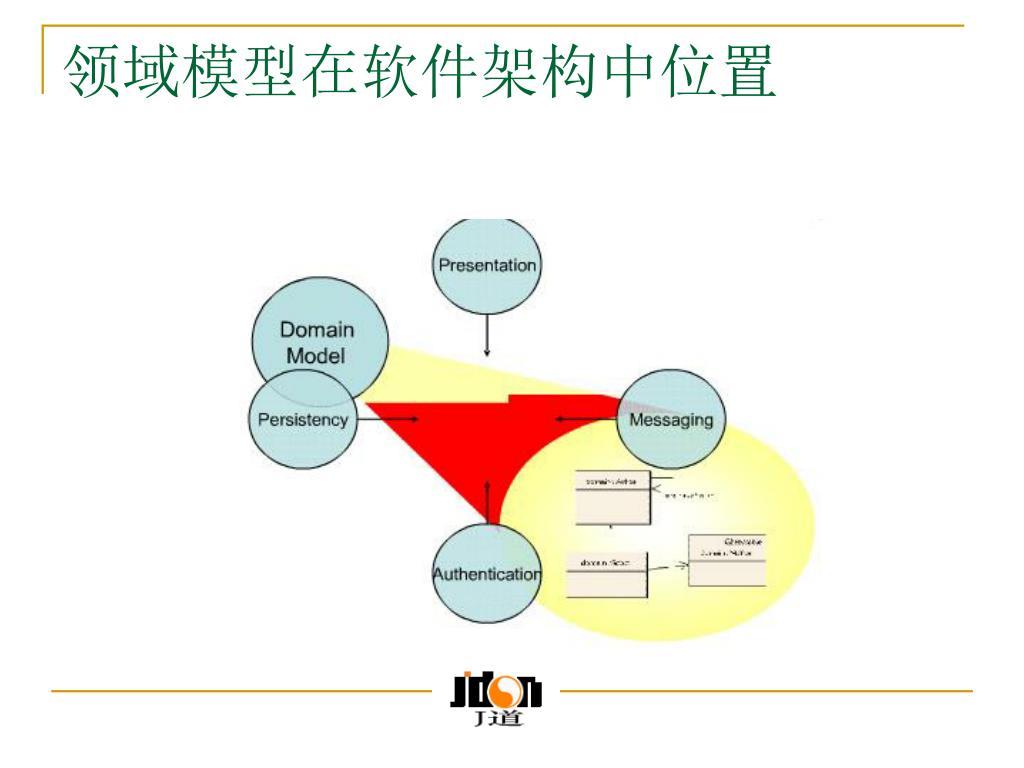 领域模型在软件架构中位置