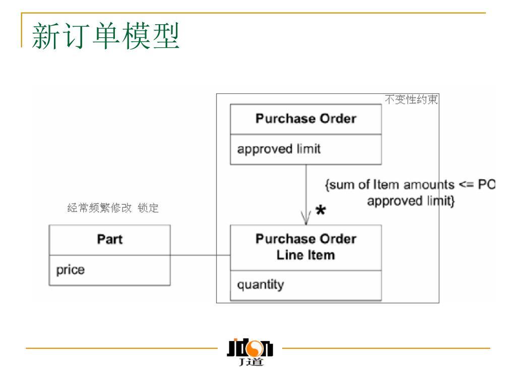 新订单模型