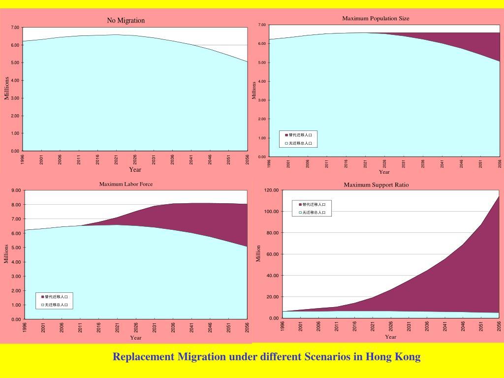 Replacement Migration under different Scenarios in Hong Kong