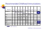 recommended childhood immunizations