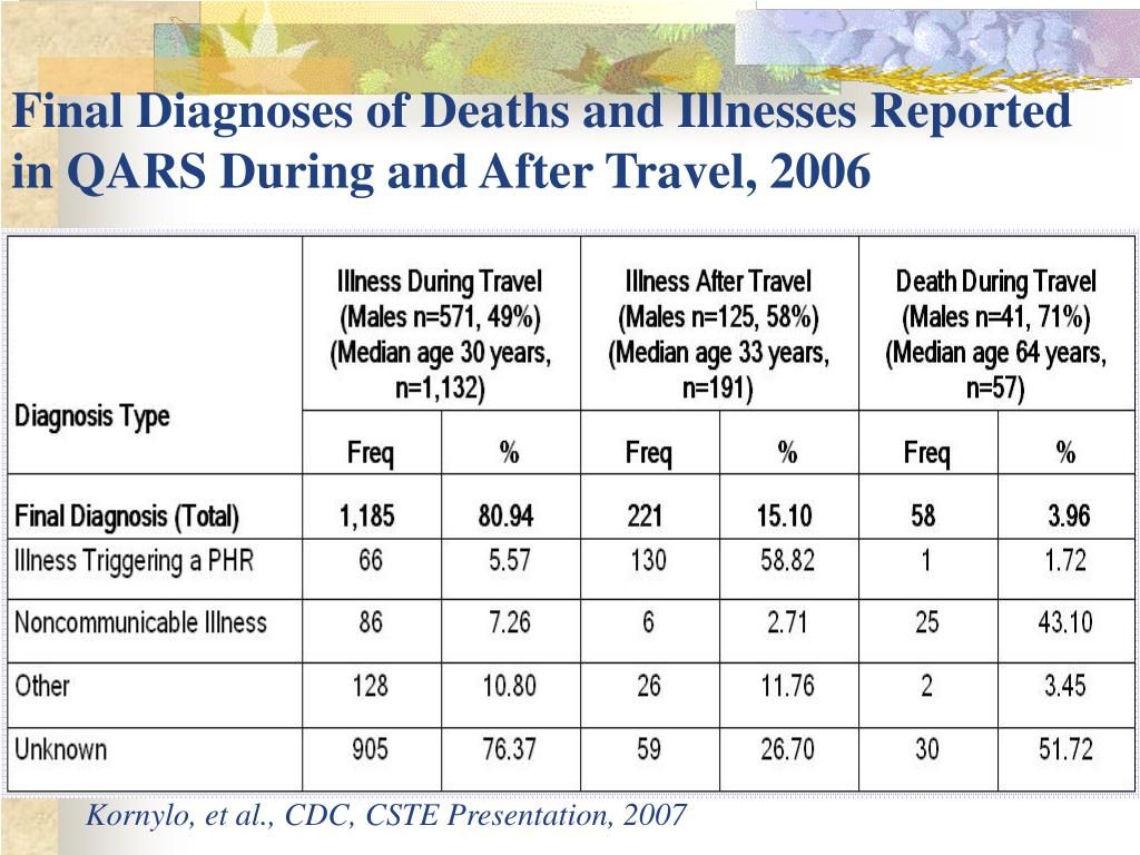 Final Diagnoses of Deaths and Illnesses Reported in QARS During and After Travel, 2006