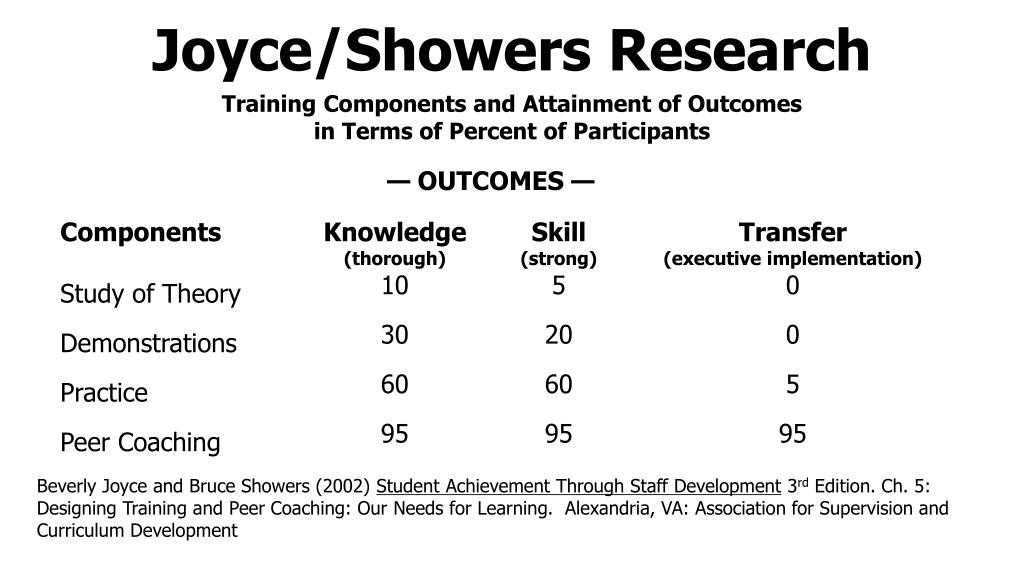 Training Components and Attainment of Outcomes