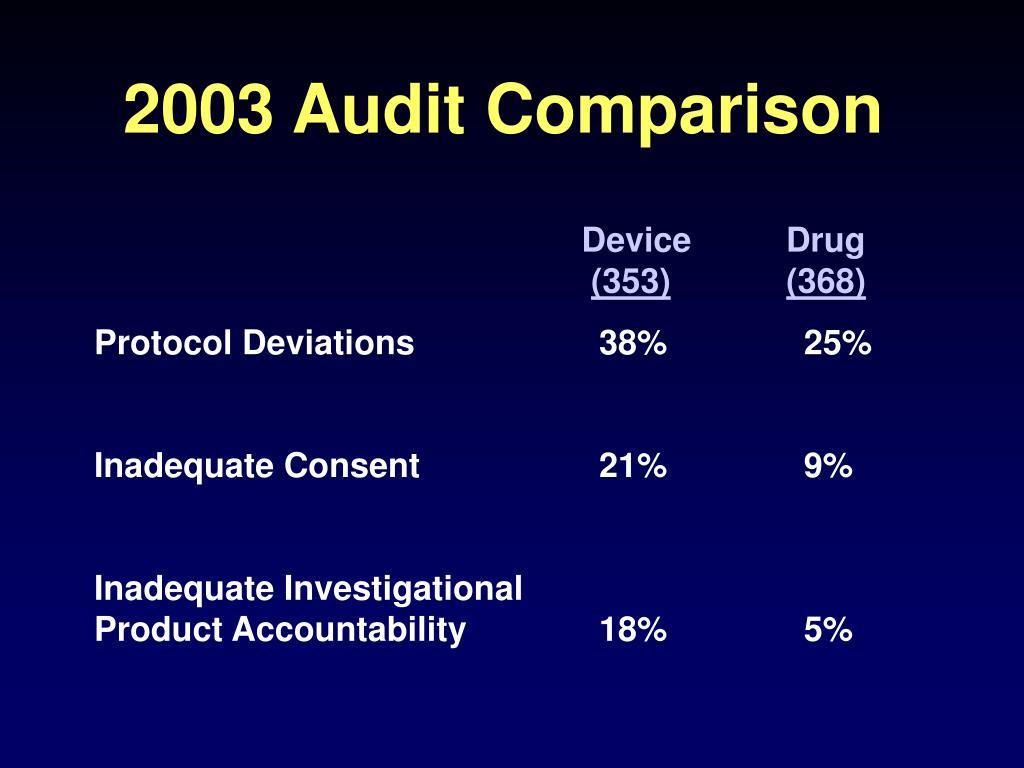 2003 Audit Comparison