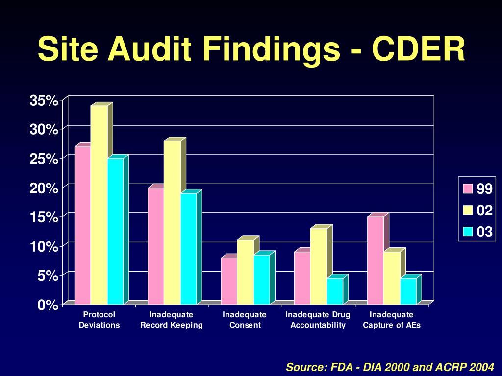 Site Audit Findings - CDER