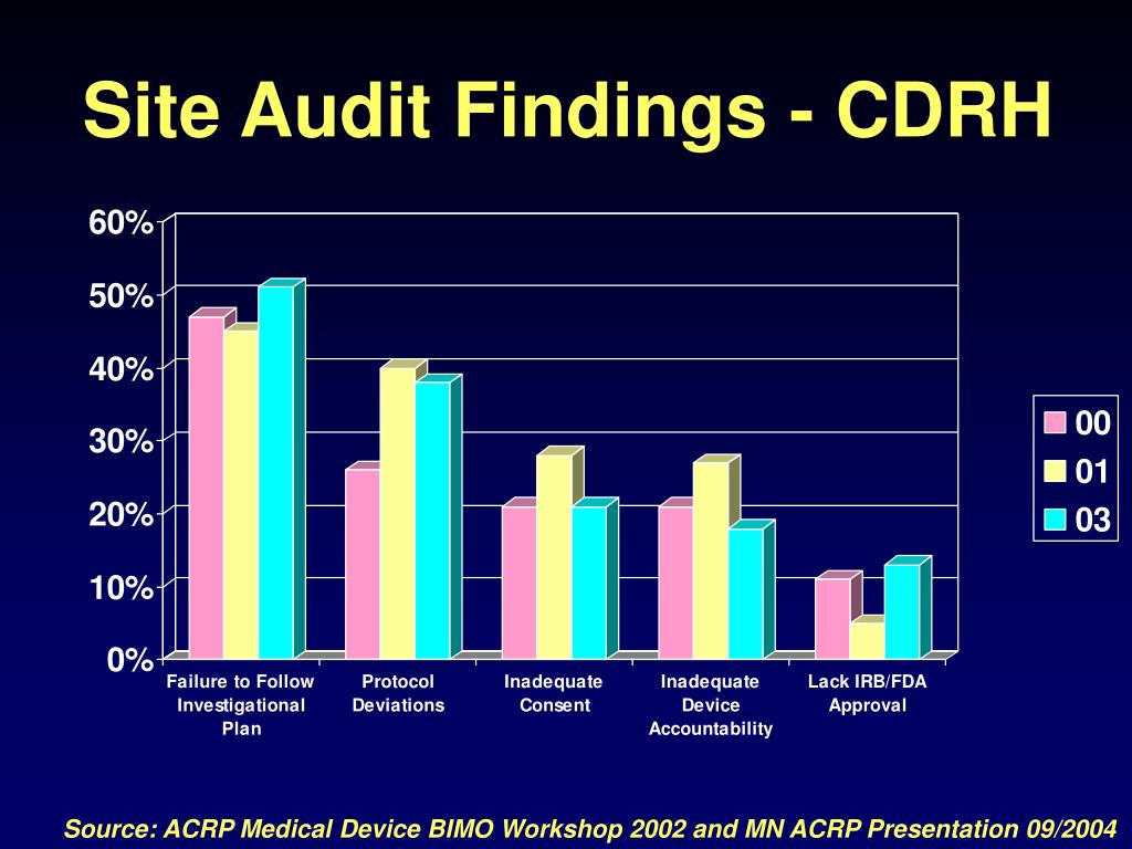 Site Audit Findings - CDRH