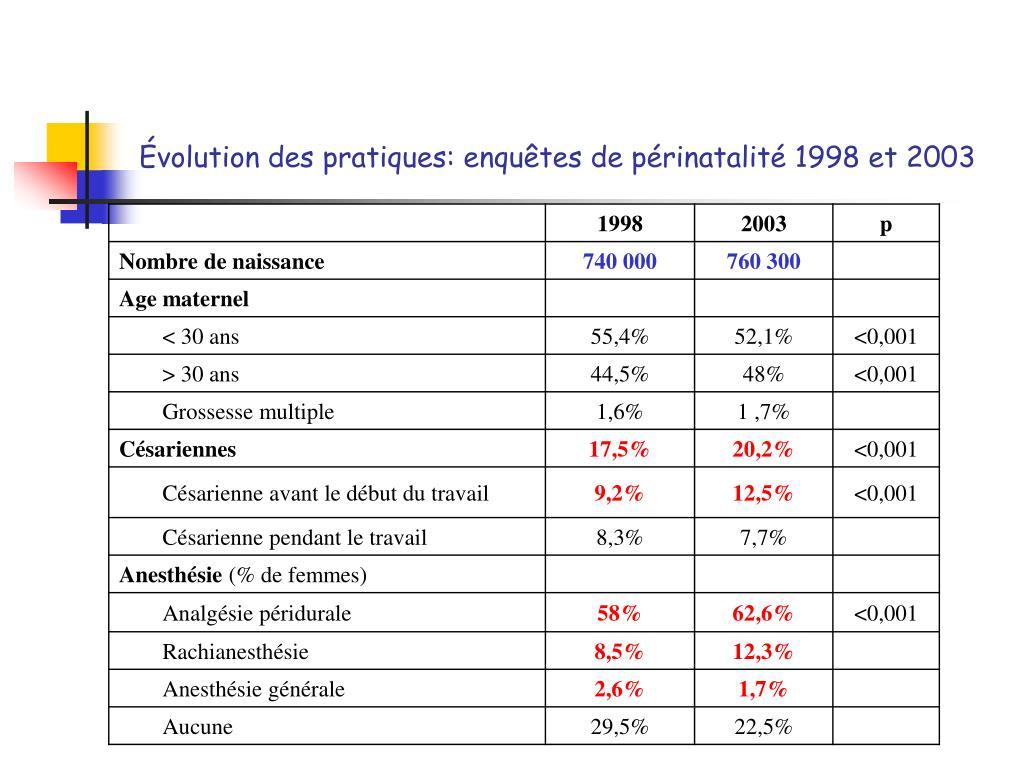 Évolution des pratiques: enquêtes de périnatalité 1998 et 2003