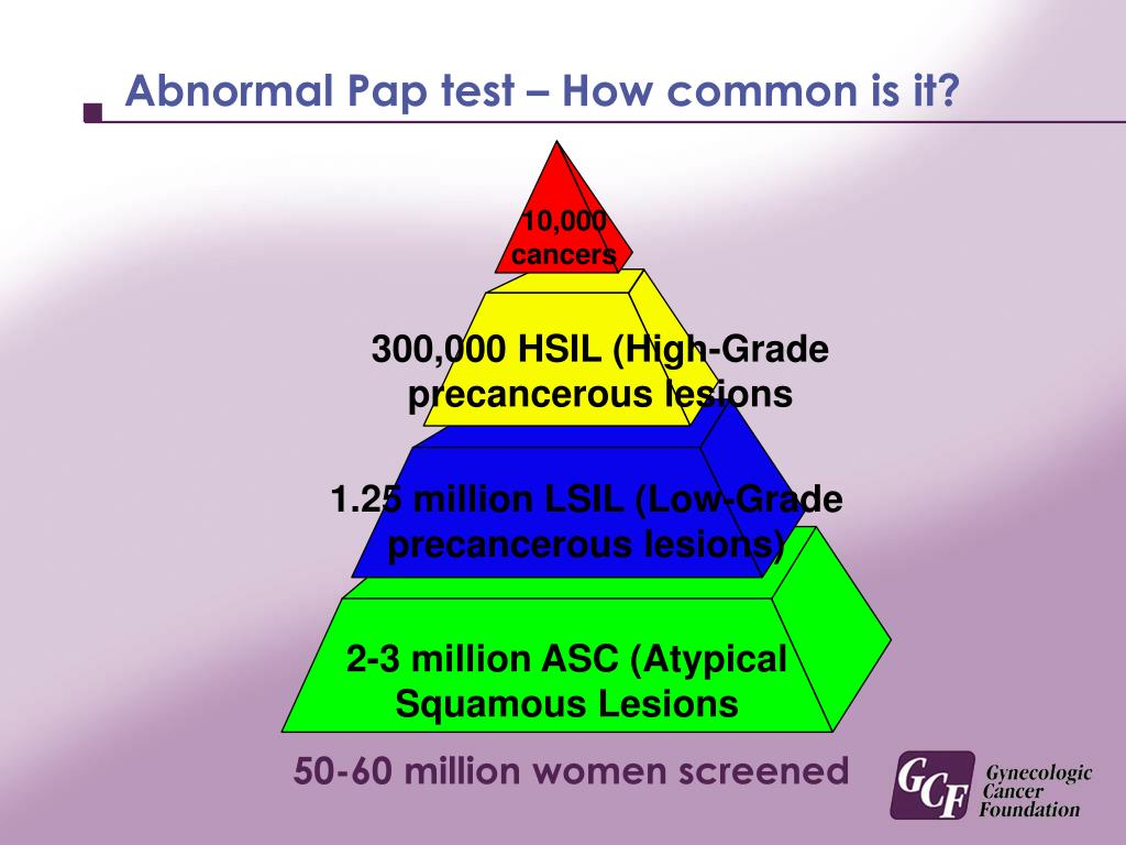 Abnormal Pap test – How common is it?