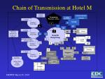 chain of transmission at hotel m