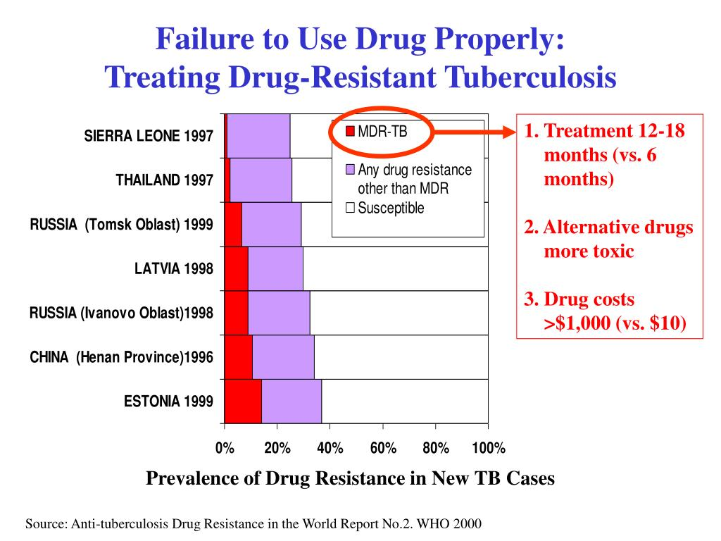 Failure to Use Drug Properly: