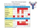 value of the immune system27