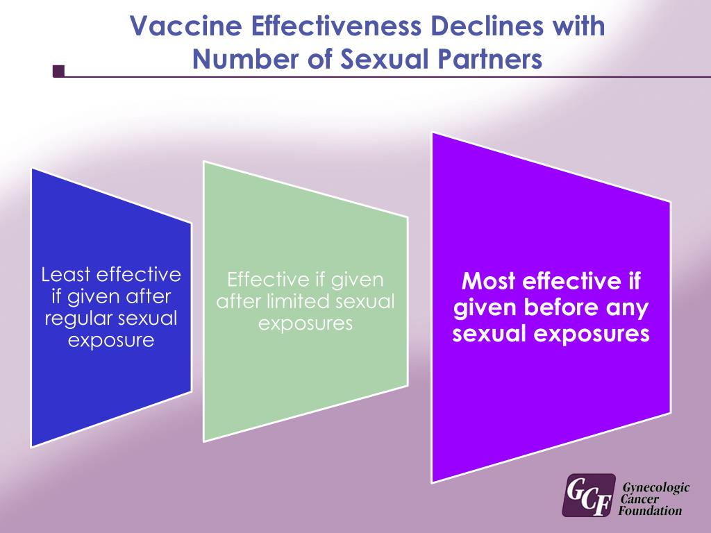 Vaccine Effectiveness Declines with Number of Sexual Partners