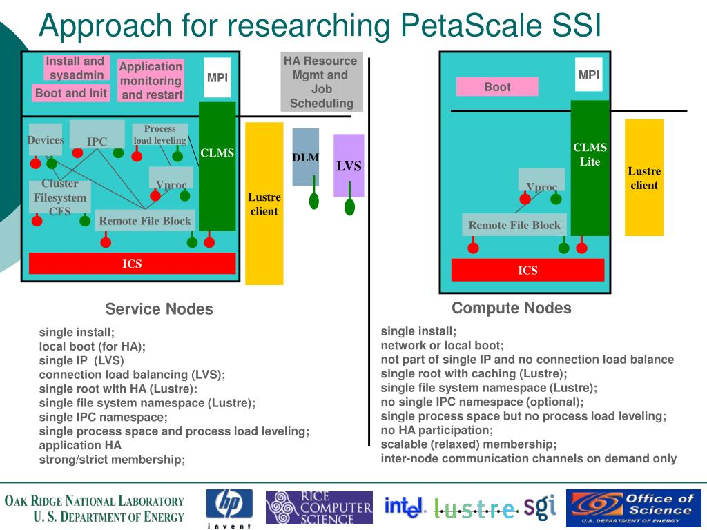 Approach for researching PetaScale SSI