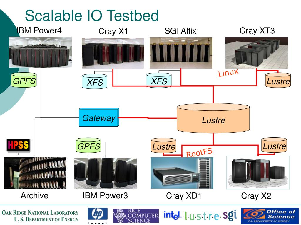 Scalable IO Testbed
