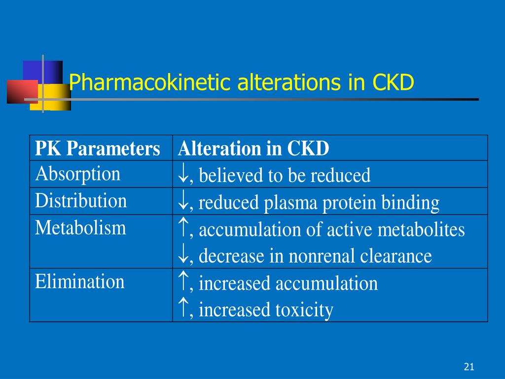 Pharmacokinetic alterations in CKD