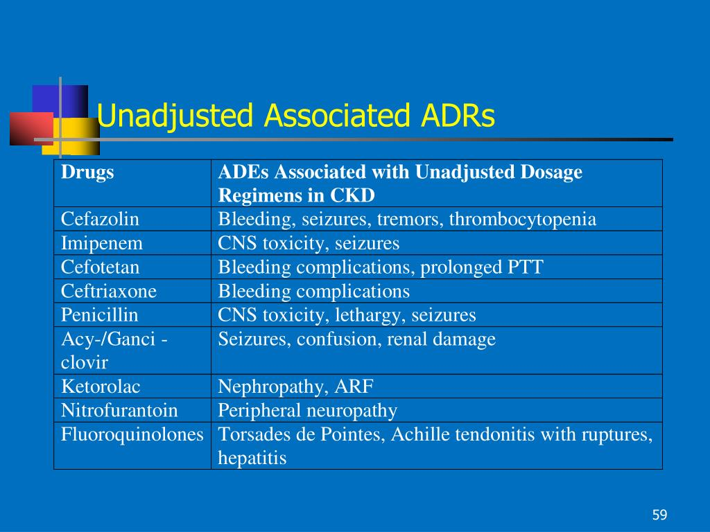 Unadjusted Associated ADRs