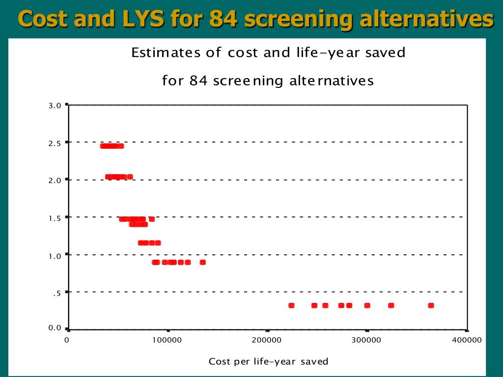 Cost and LYS for 84 screening alternatives