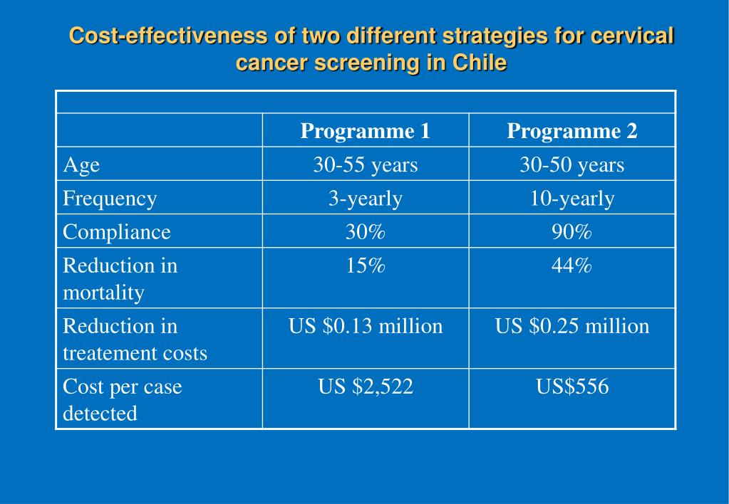Cost-effectiveness of two different strategies for cervical cancer screening in Chile