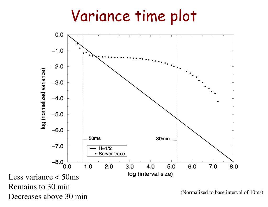 Variance time plot