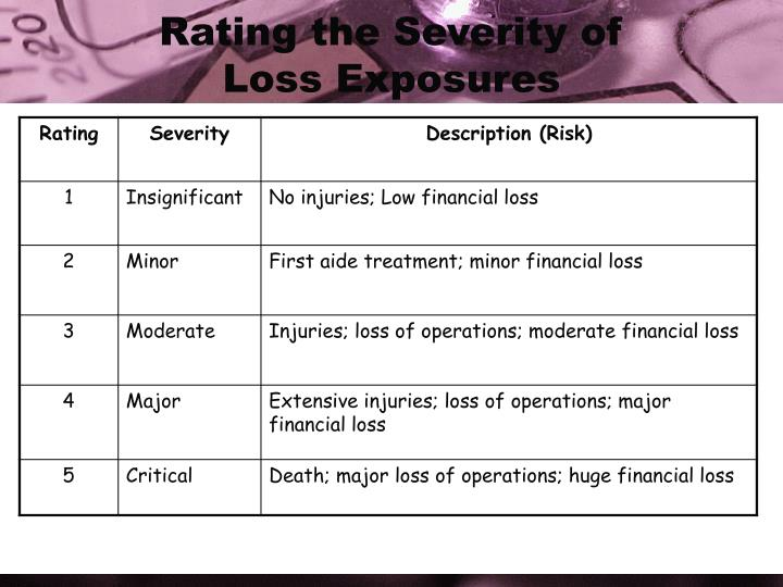 Rating the Severity of       Loss Exposures