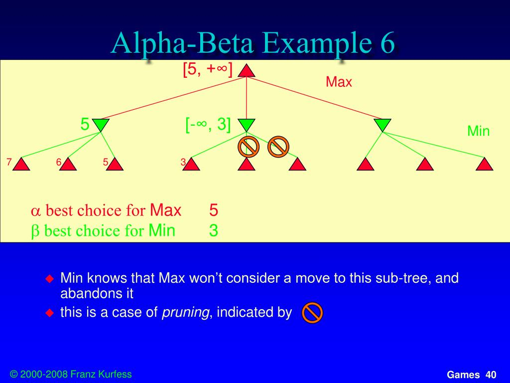 Alpha-Beta Example 6