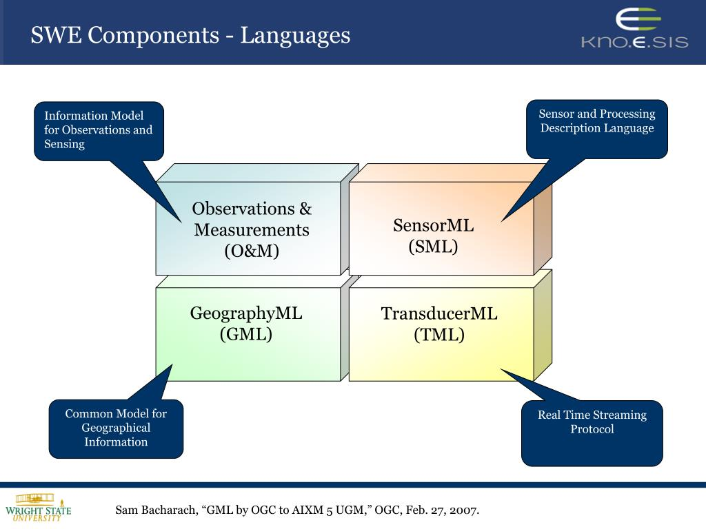 TransducerML (TML)