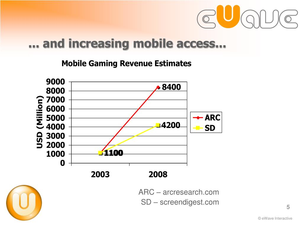 ... and increasing mobile access...