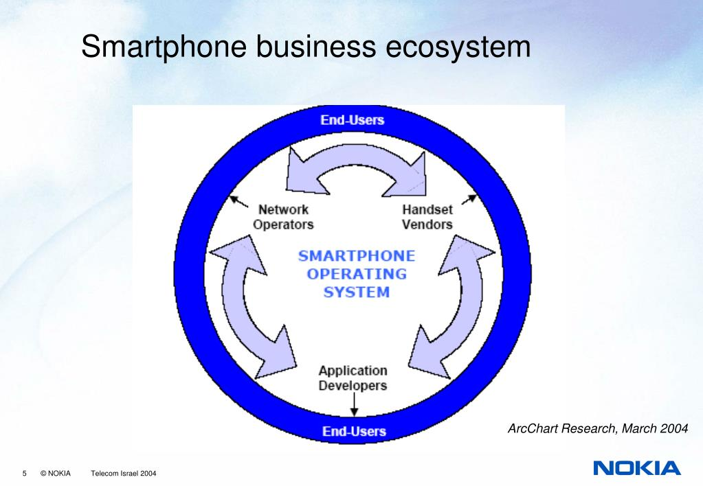 Smartphone business ecosystem