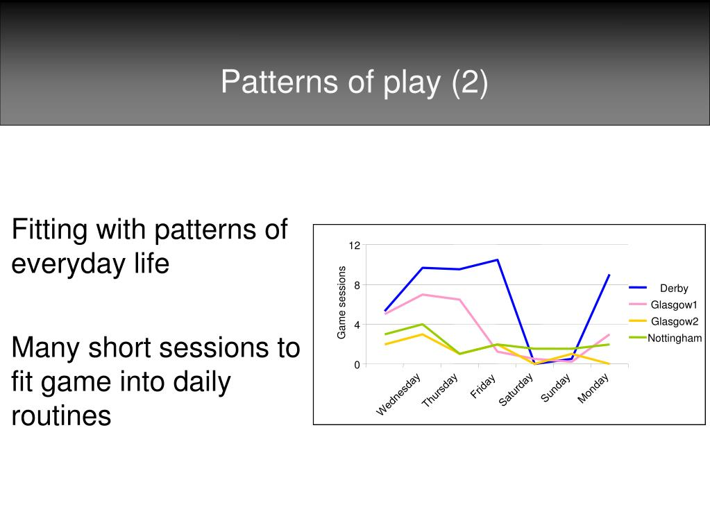 Patterns of play (2)