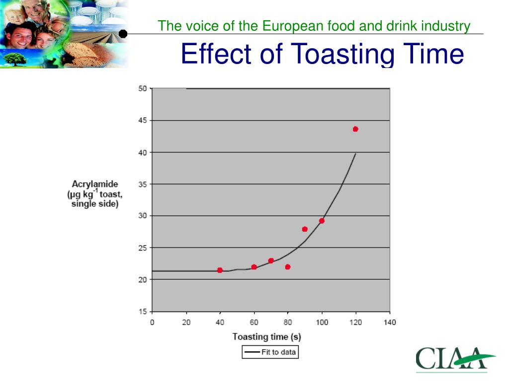 Effect of Toasting Time