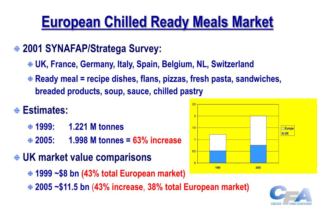 European Chilled Ready Meals Market