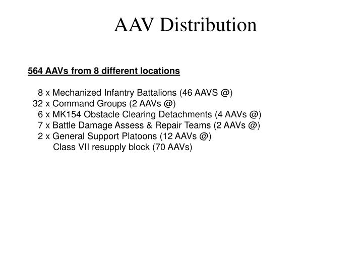 AAV Distribution