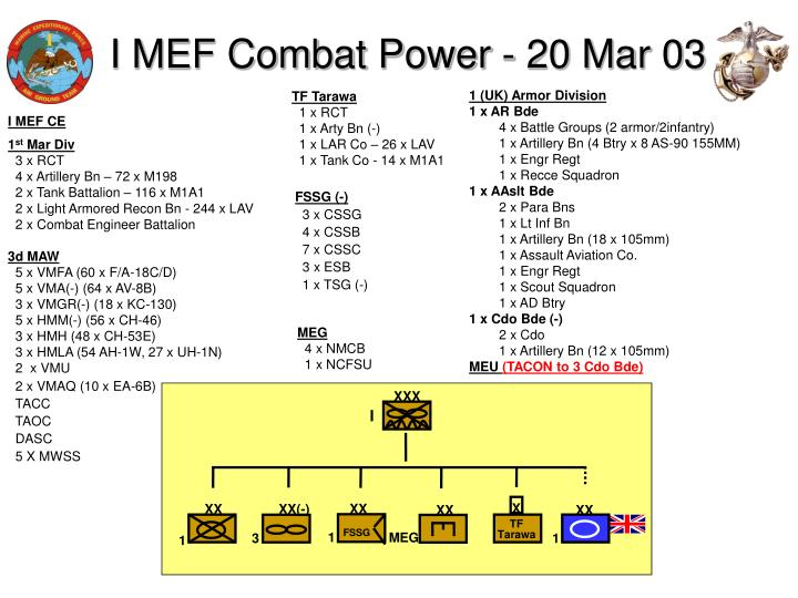 I mef combat power 20 mar 03