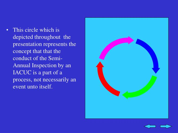 This circle which is depicted throughout  the presentation represents the concept that that the conduct of the Semi-Annual Inspection by an IACUC is a part of a process, not necessarily an event unto itself.