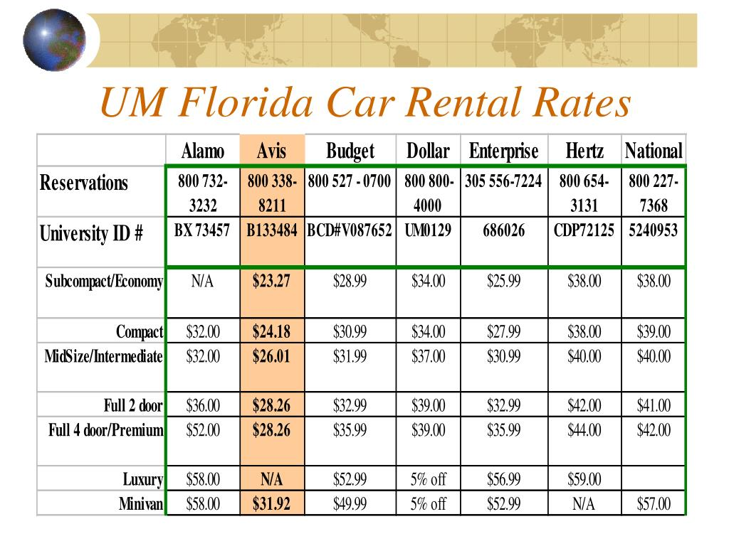 UM Florida Car Rental Rates