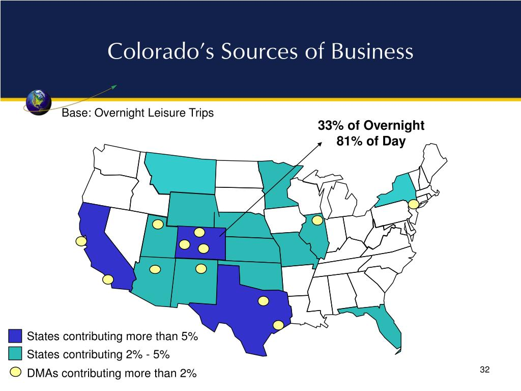 Colorado's Sources of Business