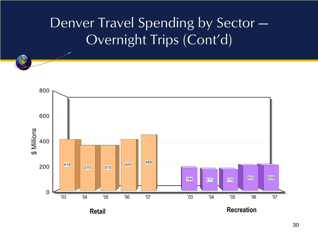 Denver Travel Spending by Sector — Overnight Trips (Cont'd)