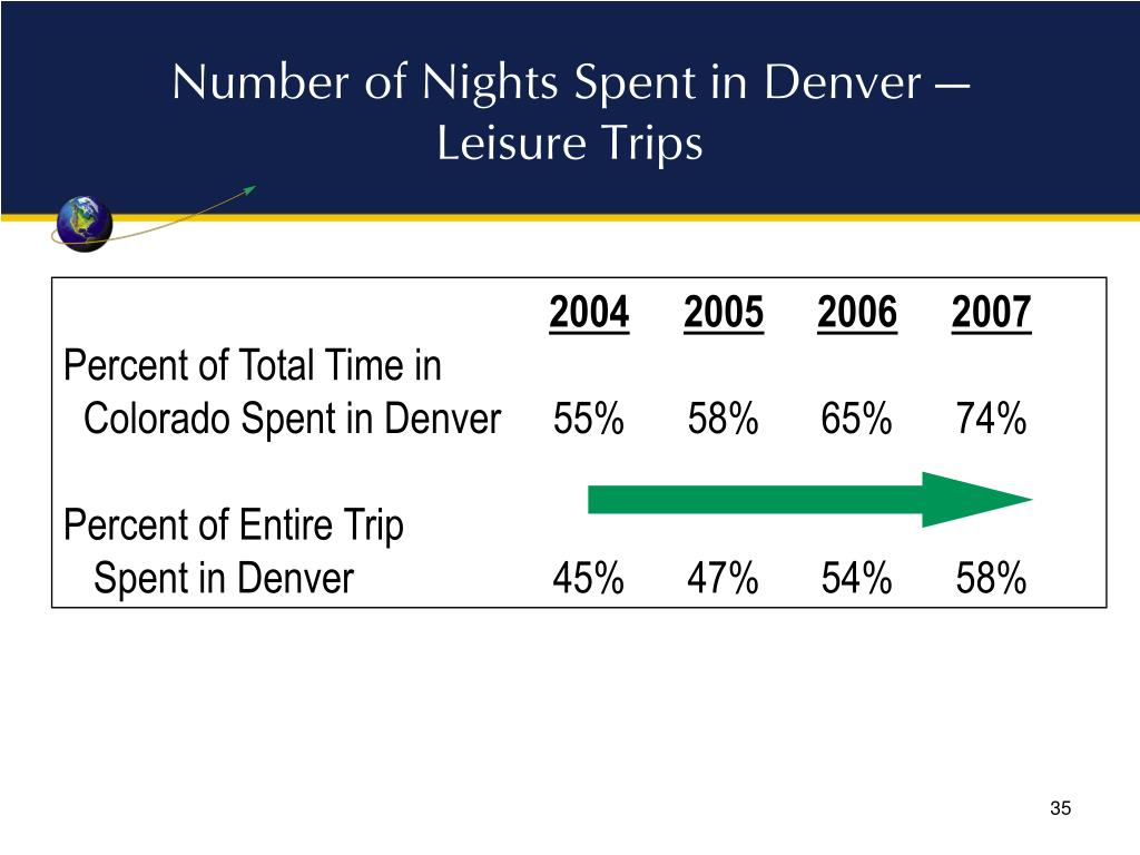 Number of Nights Spent in Denver — Leisure Trips
