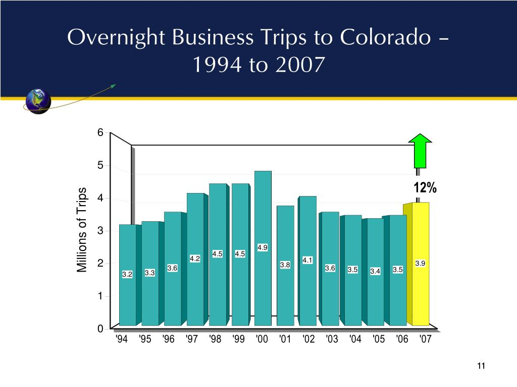 Overnight Business Trips to Colorado – 1994 to 2007