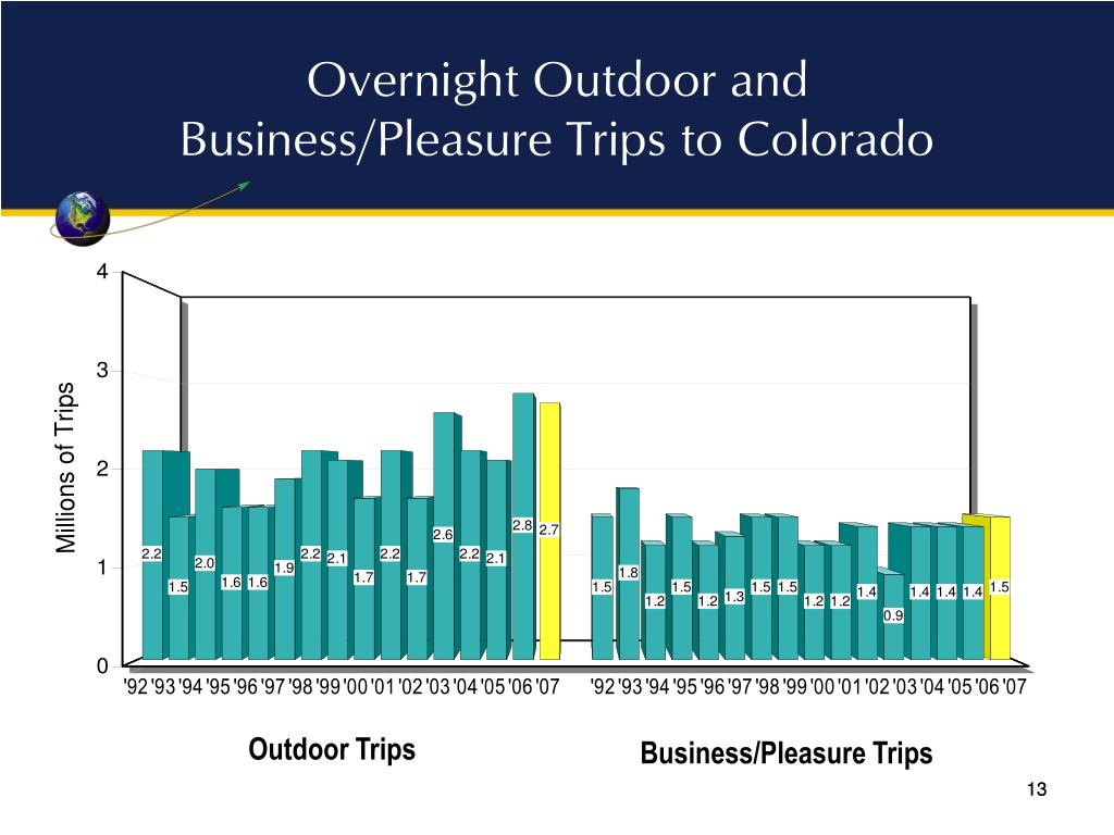 Overnight Outdoor and Business/Pleasure Trips to Colorado