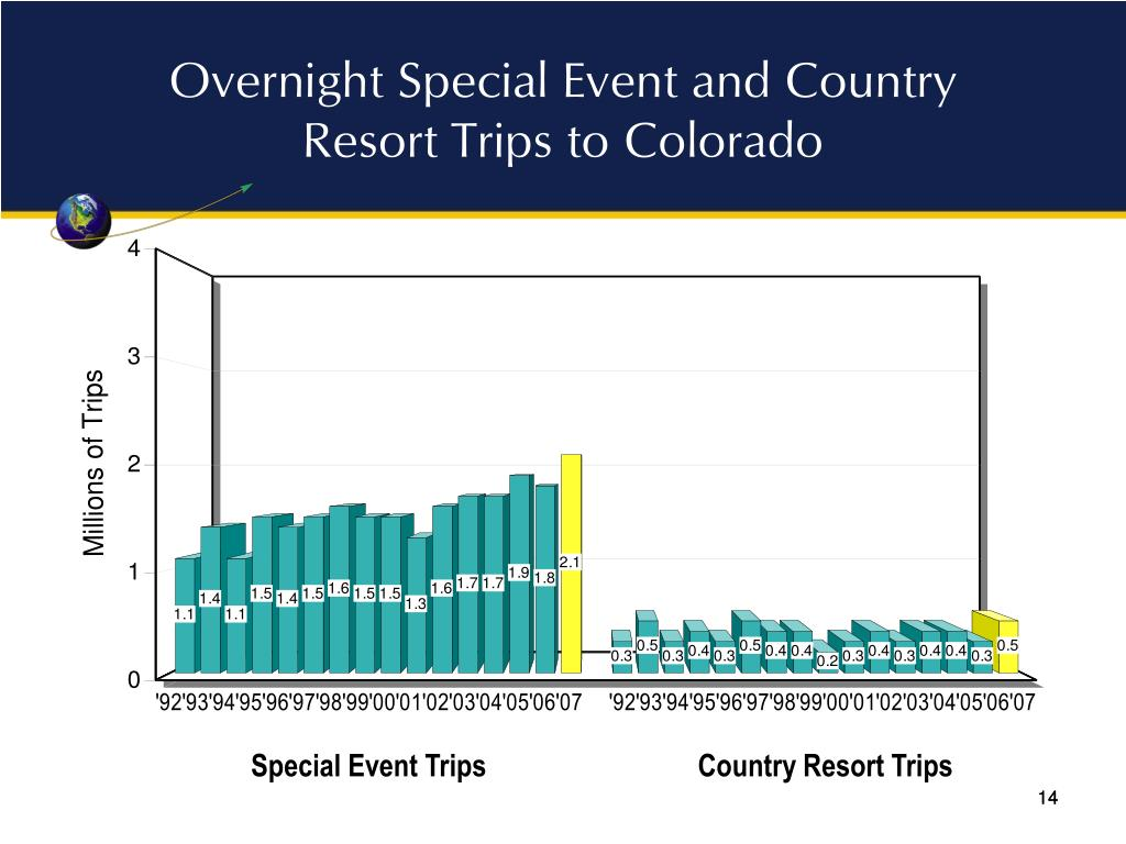 Overnight Special Event and Country