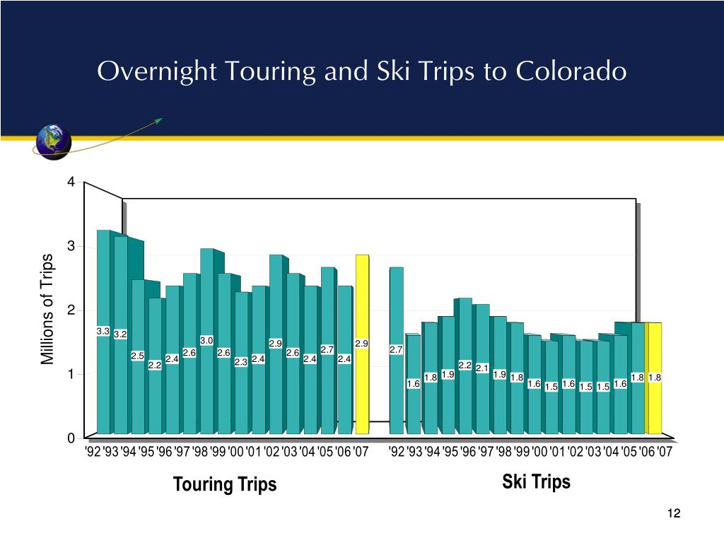 Overnight Touring and Ski Trips to Colorado