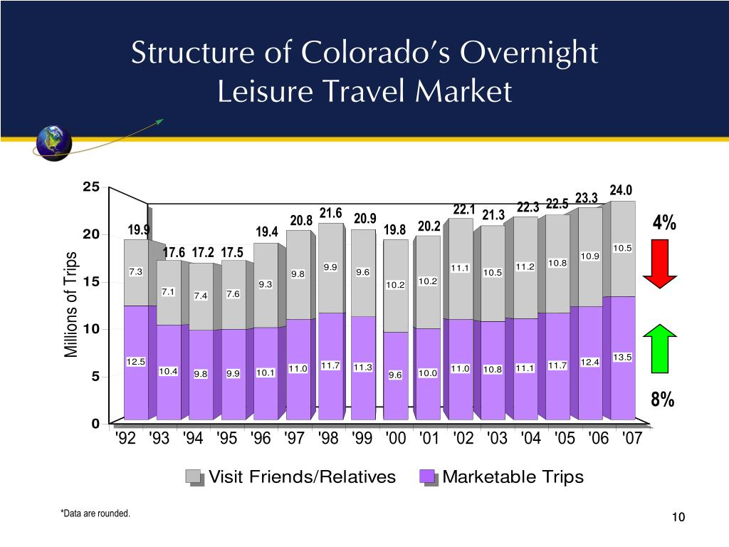 Structure of Colorado's Overnight Leisure Travel Market