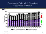 structure of colorado s overnight leisure travel market
