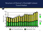 structure of denver s overnight leisure travel market
