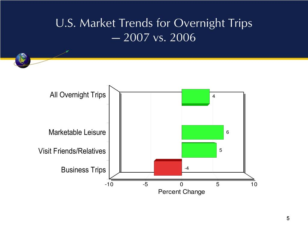 U.S. Market Trends for Overnight Trips